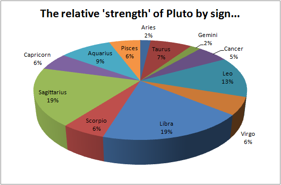 how big is your pluto? – jeremy neal's chirotic journal pluto diagram
